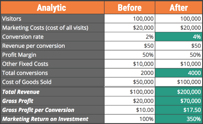 effects of increasing conversion rate on profitability